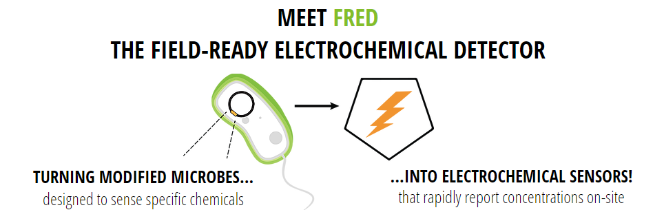 fred sense field ready electrochemical detector